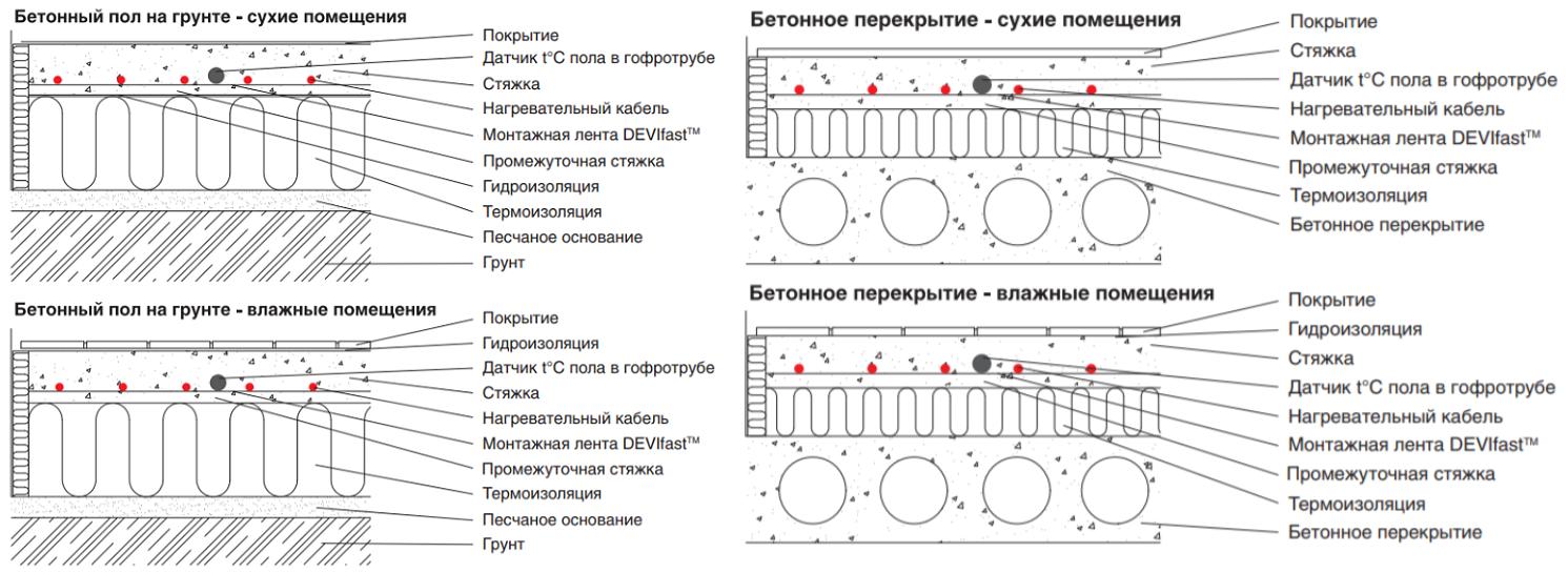Материал пола для укладки нагревательных матов