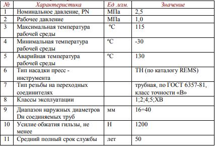 Технические характеристики VTm.281.LN.002015